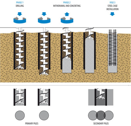 Secant Pile Wall Construction |